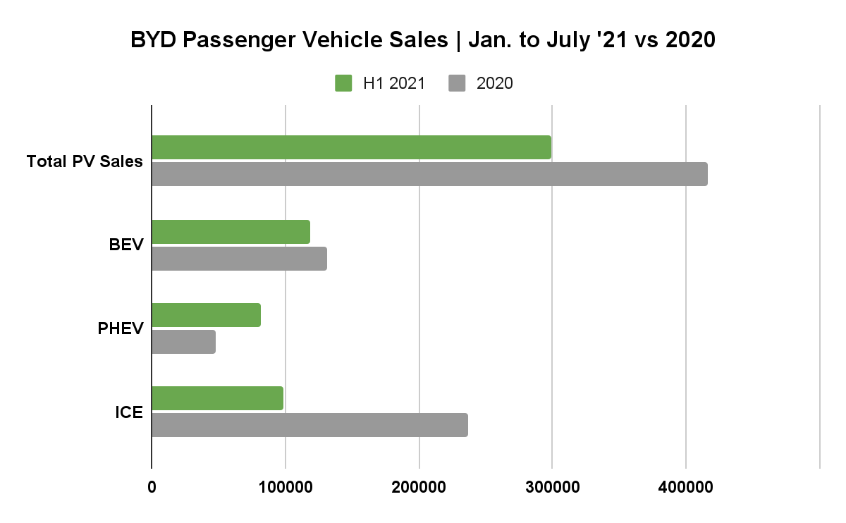 Can BYD Support the Growth of Its multi-billion Market Value? 3