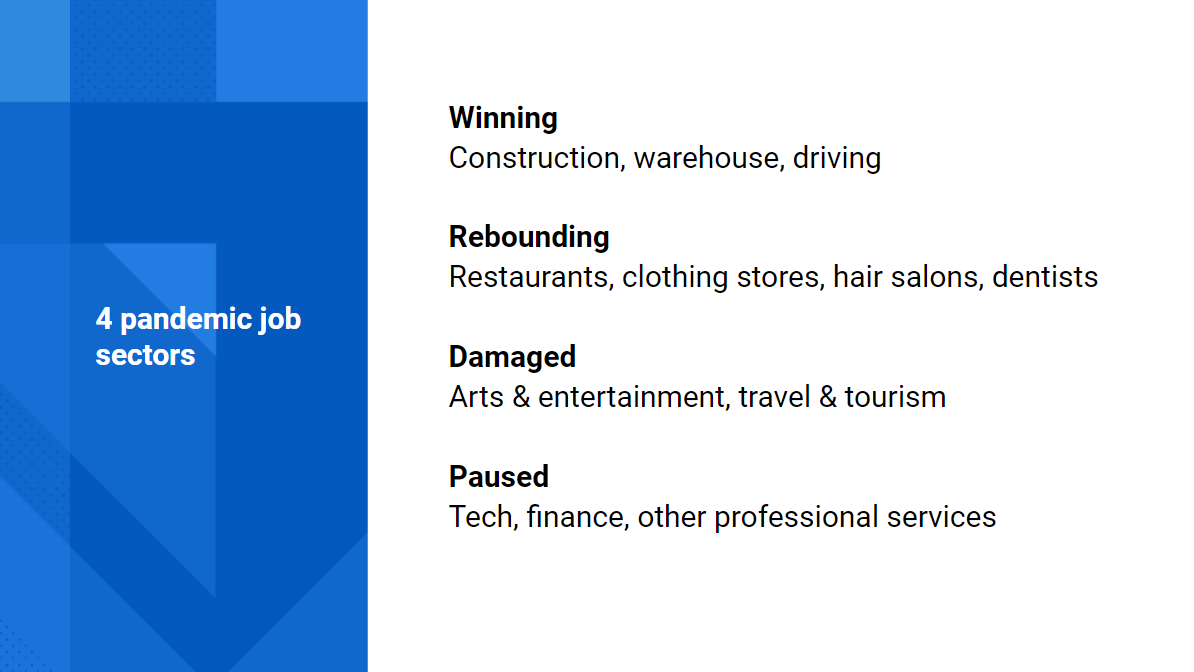 Table showing 4 pandemic job sectors - winning, rebounding, damaged, paused
