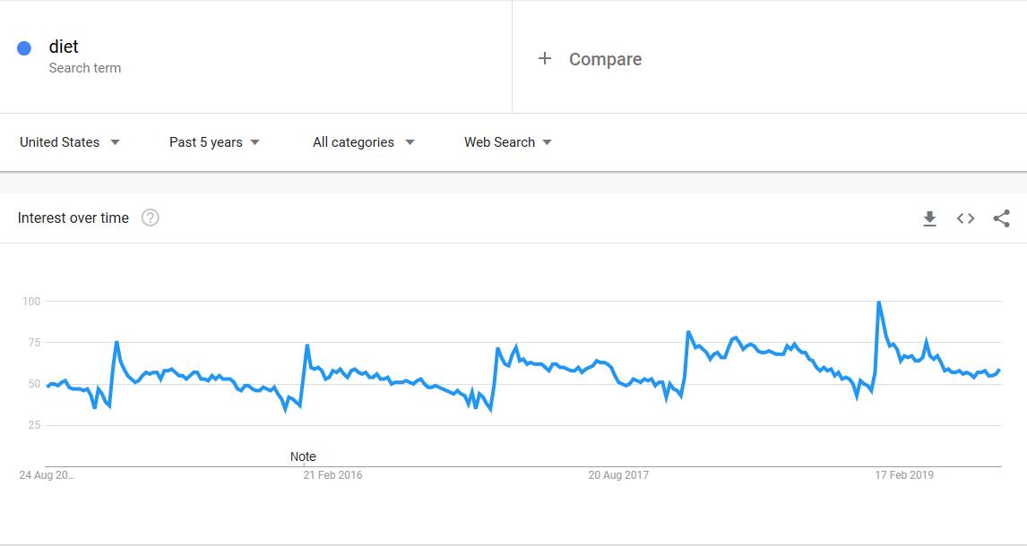 interest over time/trends.google.com