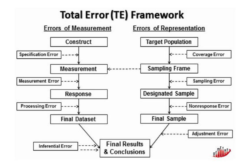 Total Survey Error