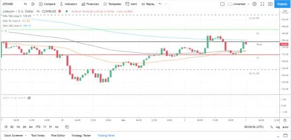 Litecoin Price Prediction: LTC eyeing $200 breakout 1