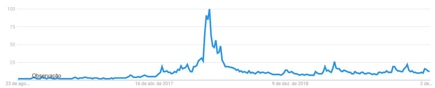google trends bitcoin