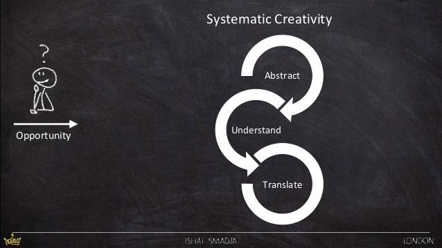 Systematic creativity graphic