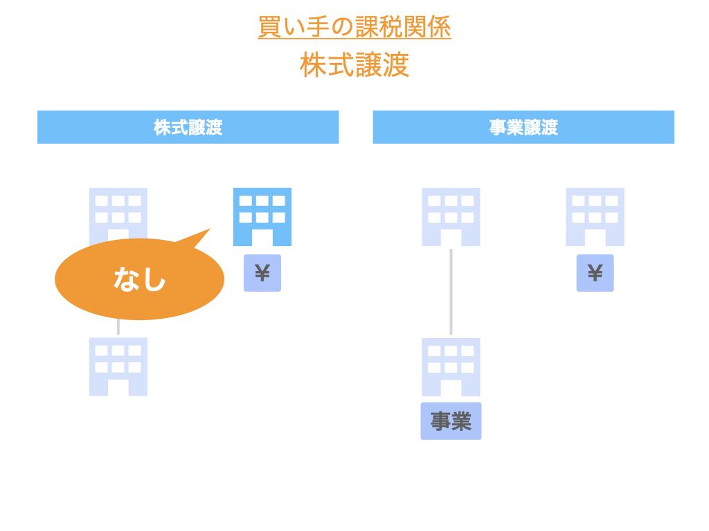 株式譲渡における買い手の課税関係