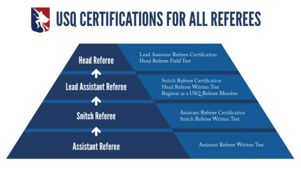 Referee-Graphics-USQ-Certifications-for-all-referees