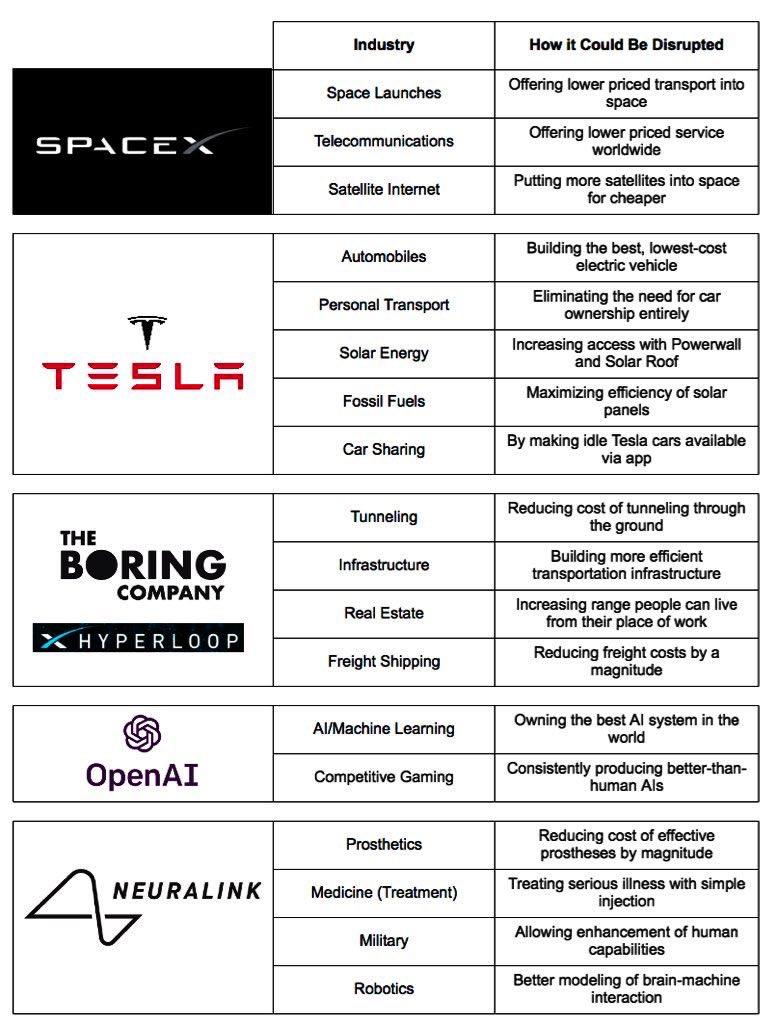 Sociétés Elon Musk