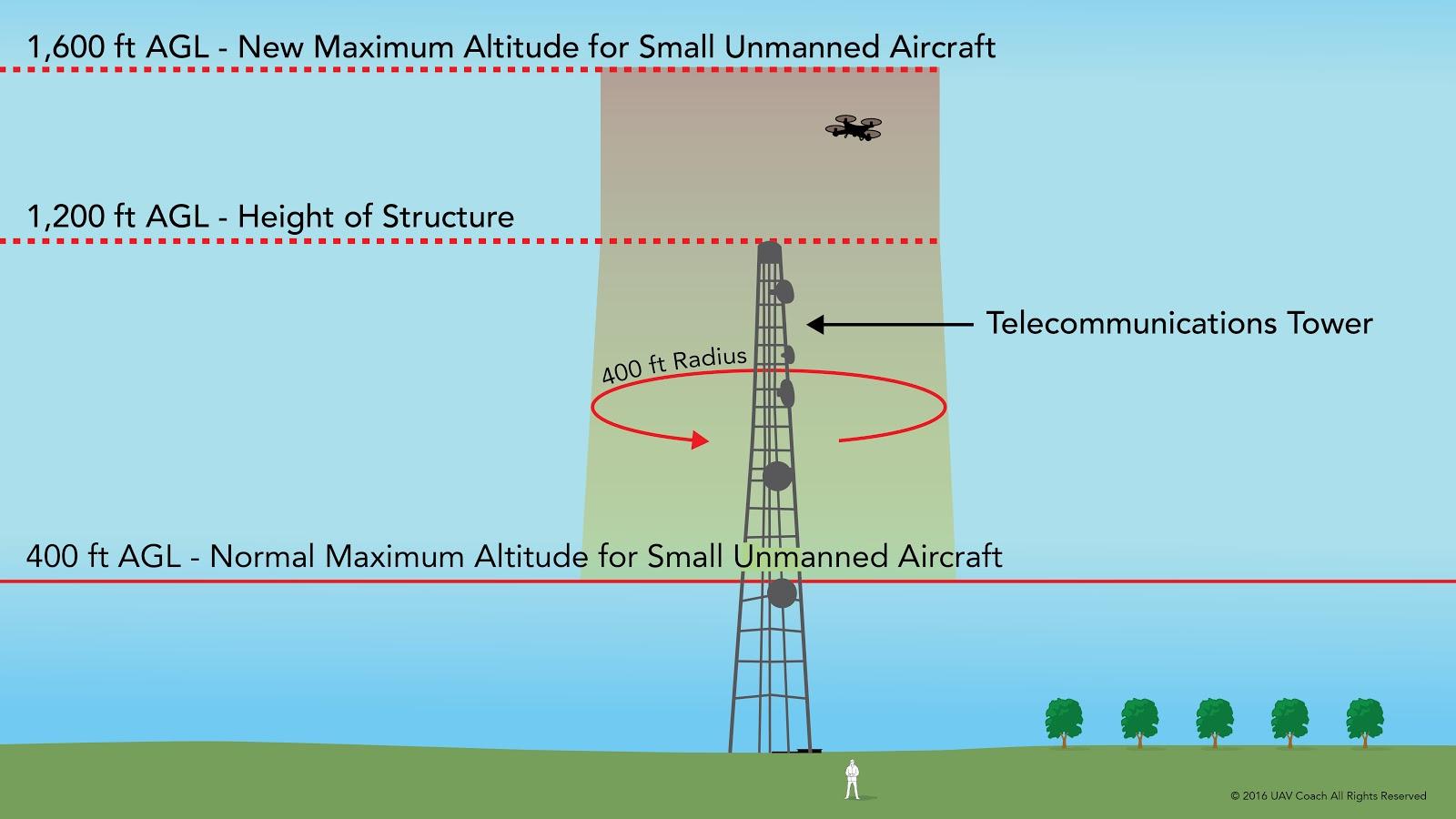 Maximum Altitude Limit - Part 107 v2.jpg