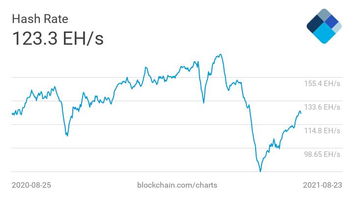 Bitcoin hash rate chart. Source: Blockchain.info