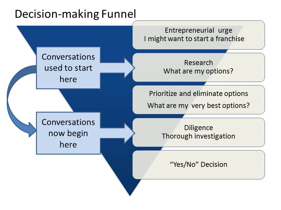 Franchise Decision-making funnel.jpg