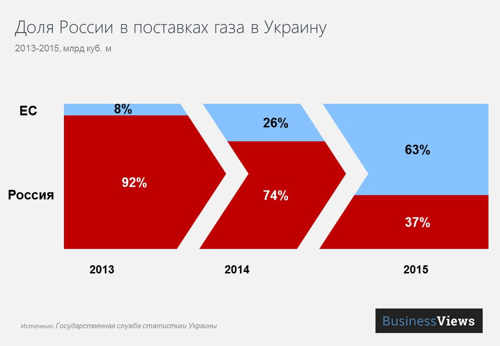 доля россии с поставказ газа