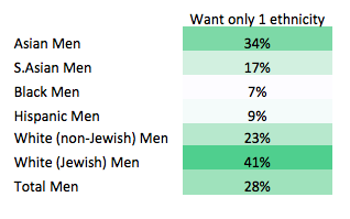 jewish single men in hineston Connect with gay jewish singles on our trusted gay dating website we  connect jewish singles on key dimensions like beliefs and values join free.