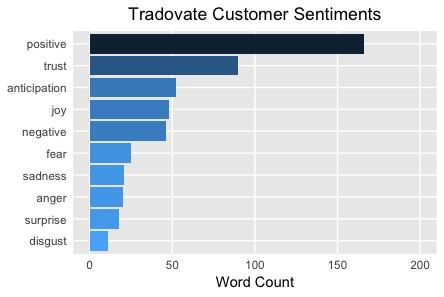 Customer Sentiments