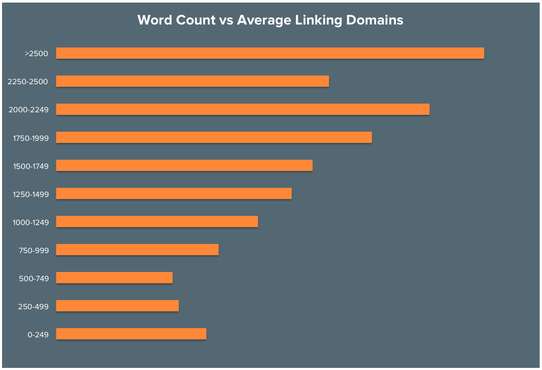 Word count for blog posts