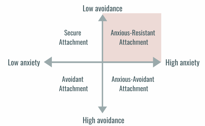 Attachment styles on a line graph with low avoidance to high avoidance on y-axis and low anxiety to high anxiety on x-axis. Anxious-Resistant Attachment is the low avoidance, high anxiety and top right quadrant