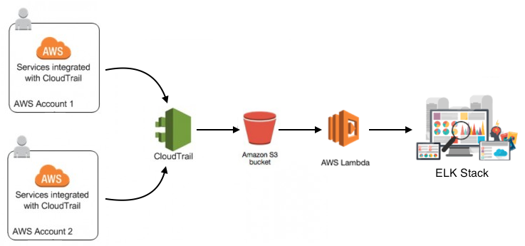 DevOps tips and tricks: Lambda, ELK and CloudTrail logs