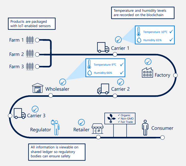 How can Blockchain Transform The Supply Chain And Logistics