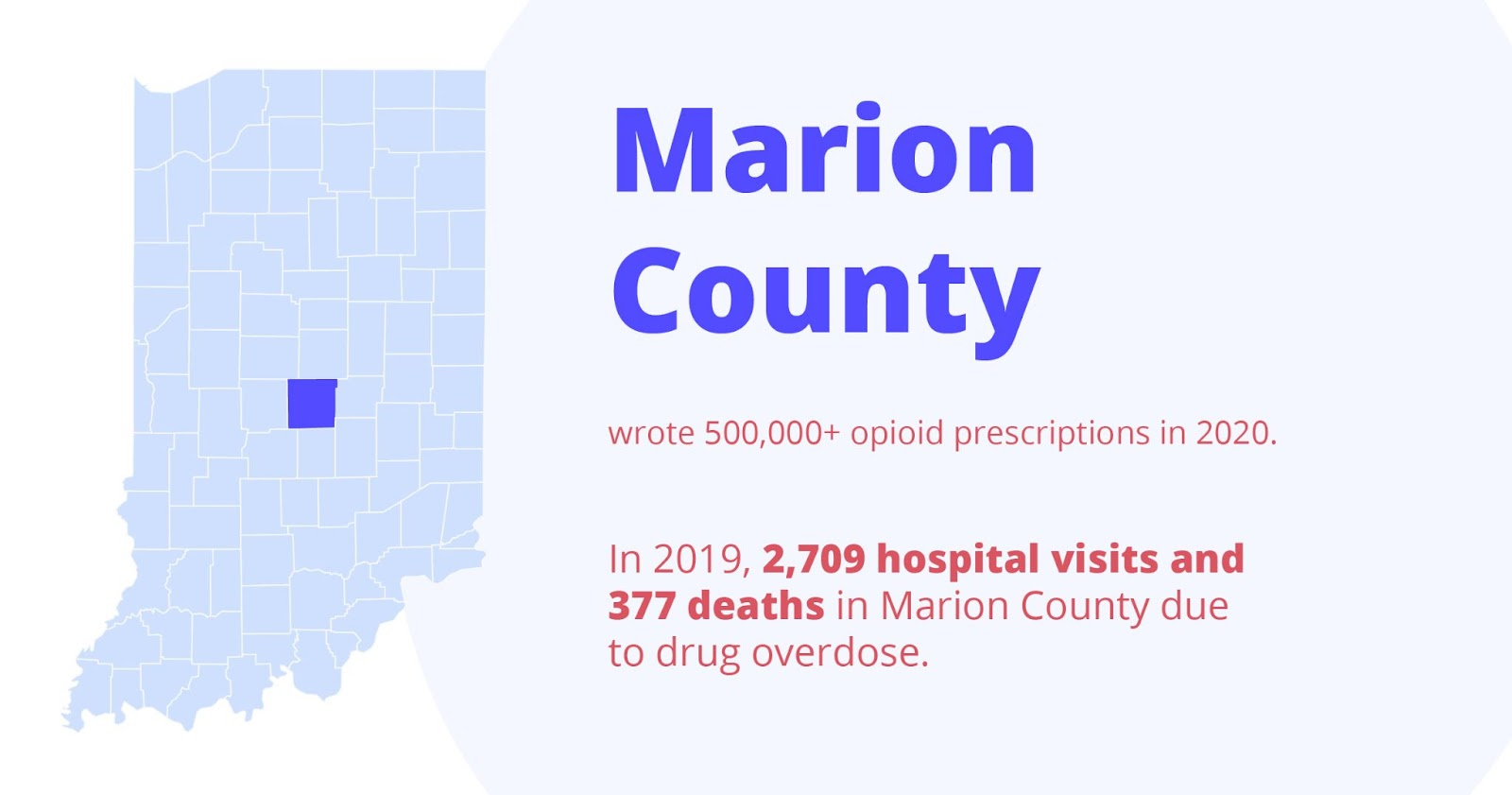 Marion county wrote 500,000+ opioid prescriptions in 2020. In 2019, 2,709 hospital visits and 377 deaths in marion county due to drug overdose