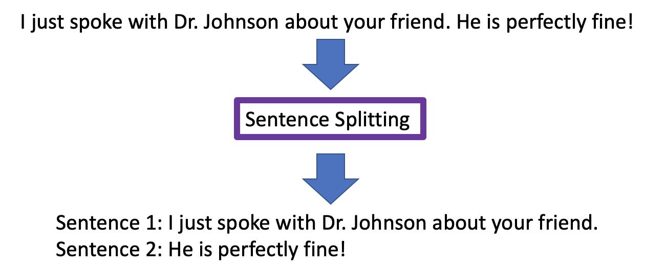 Divisão de frases
