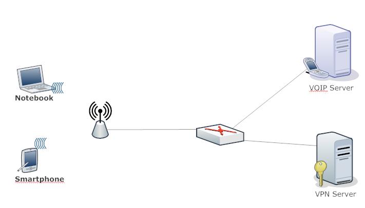 4 proposal tugas akhir topologi jaringan voip ccuart Images