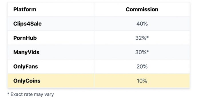 tabela de porcentagens cobradas por plataformas de conteúdo adulto
