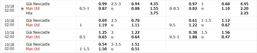 Tỷ lệ kèo Manchester United vs Manchester United mới nhất của nhà cái FB88