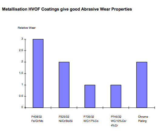metallisation HVOF coatings.png