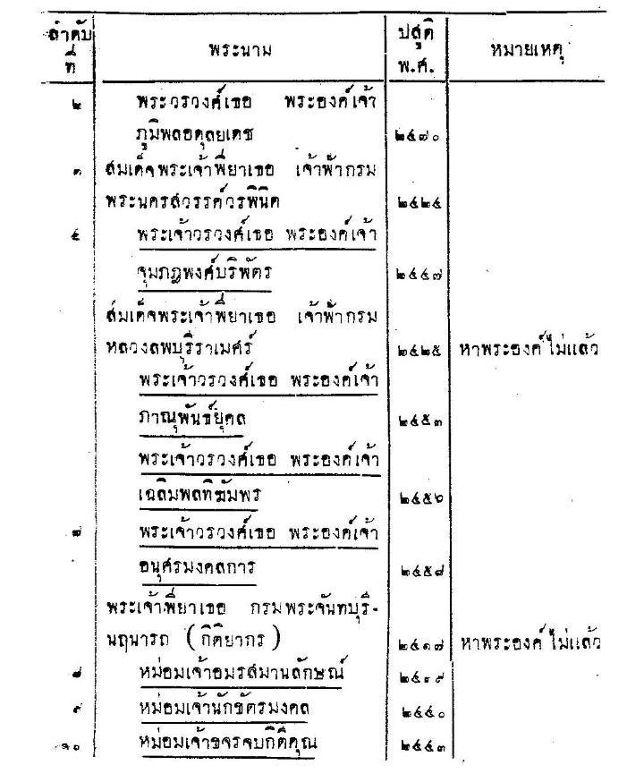 รายงานการประชุมสภาผู้แทนราษฎร ครั้งที่ 33/วันที่ 6 มีนาคม 2477