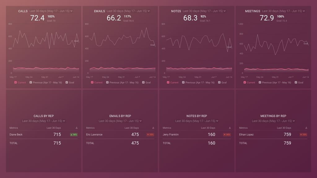 HubSpot (Sales Activity) dashboard