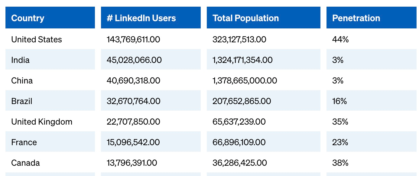 Linkedin market share 2018 China