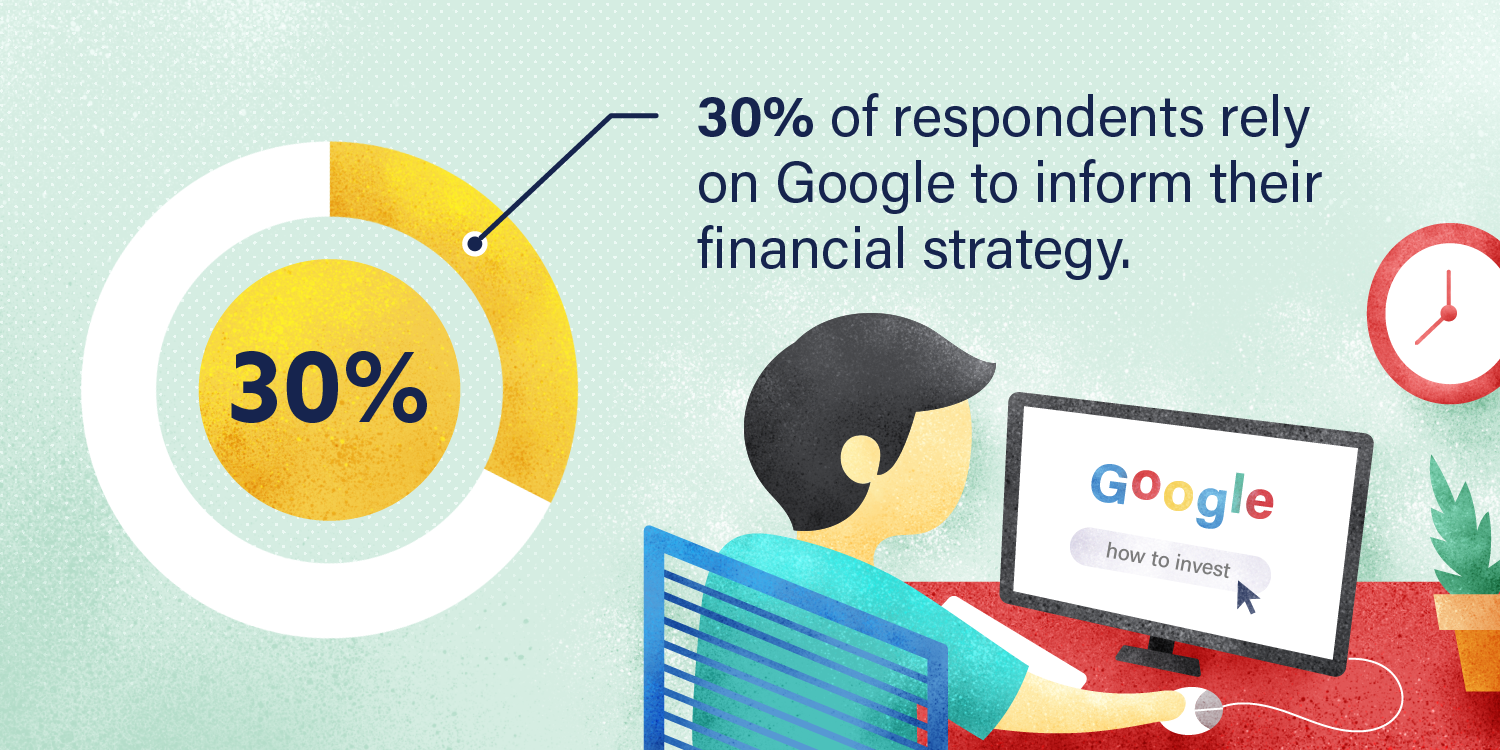 Graphic: 30% of respondents rely on Google to inform their financial strategy.