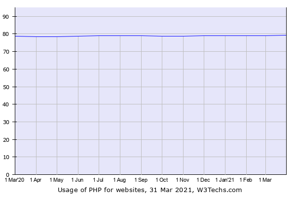 Historical trends in the usage of PHP