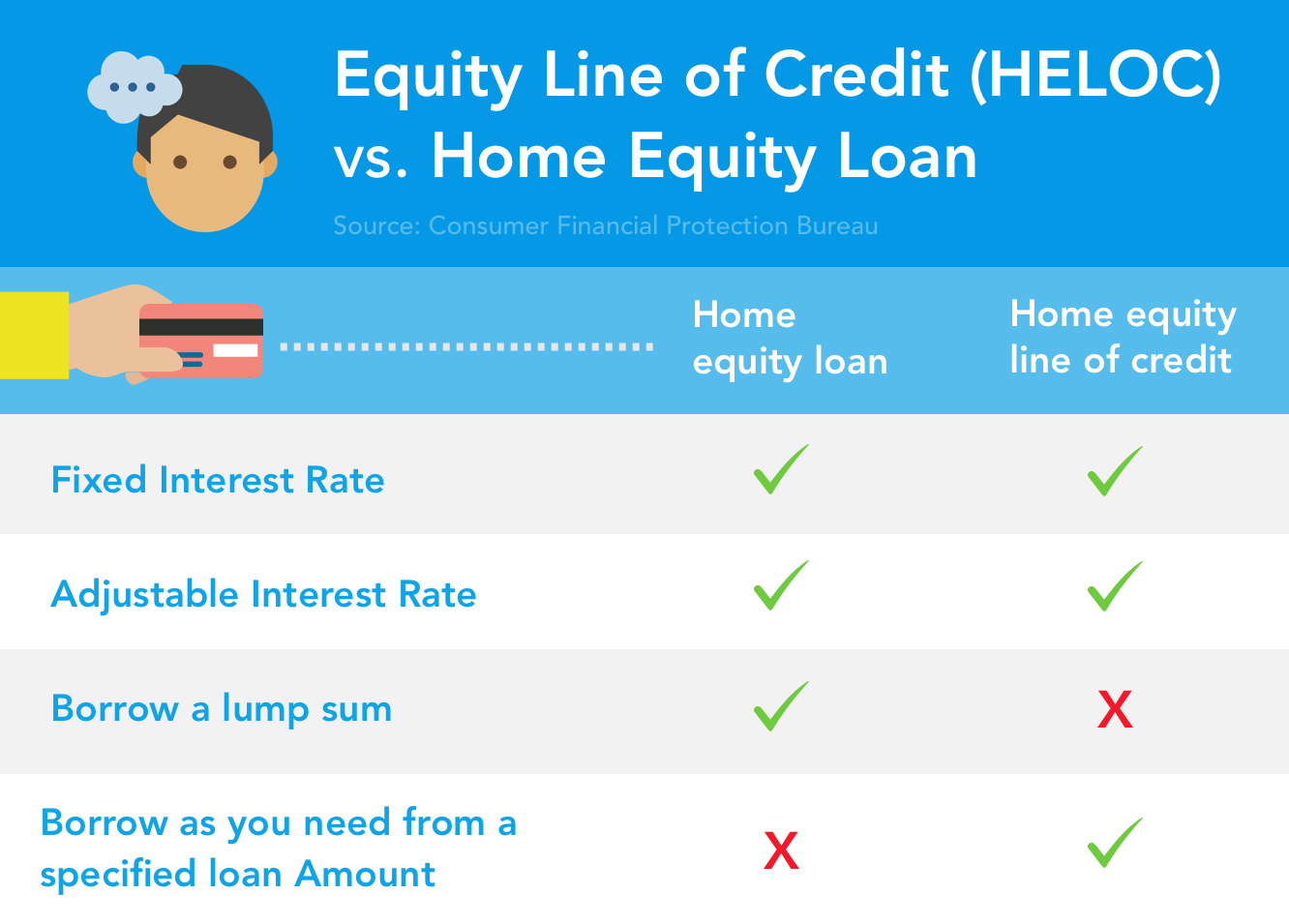 the difference between home equity loans and home equity lines of credit