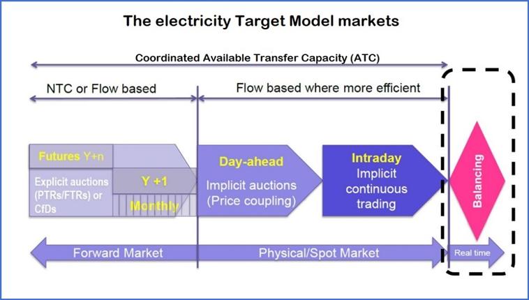 Target Model: οι συνεπαγόμενες νομικές και ρυθμιστικές στοχεύσεις και  προκλήσεις