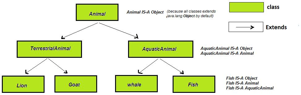 JavaMadeSoEasy.com (JMSE): What is Inheritance in java
