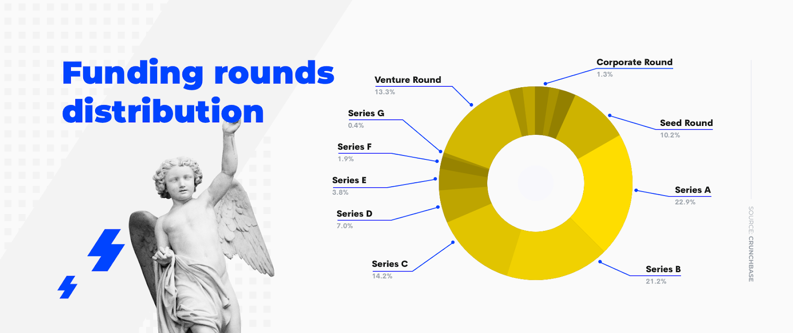 which funding rounds does Salesforce invest in?