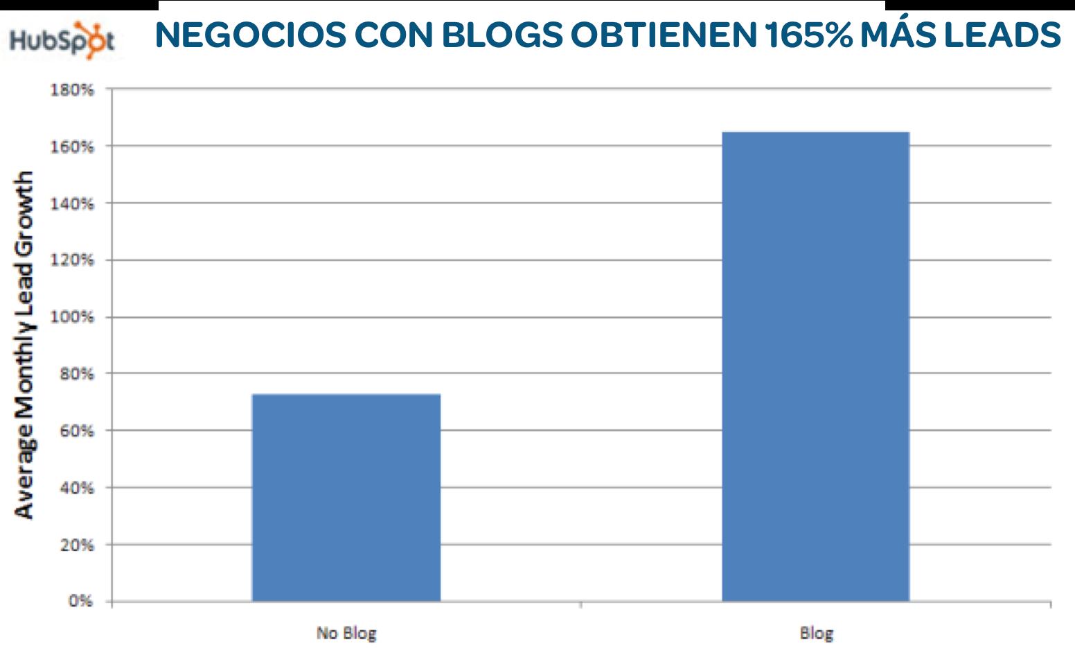 Tácticas, herramientas y plataformas digitales disponibles para tu presencia digital: los negocios con blogs obtienen más leads: 165%