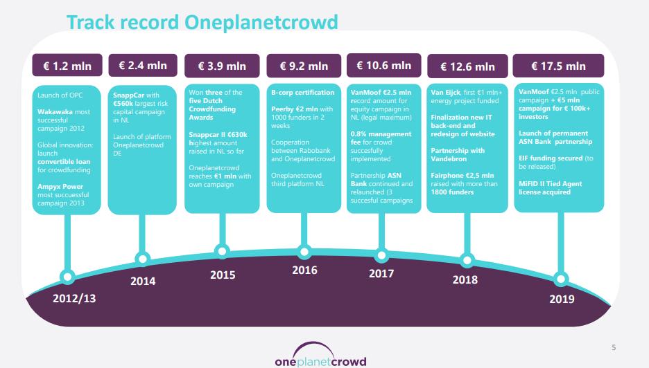 Tijdlijn Oneplanetcrowd uit de OPC investment sheet