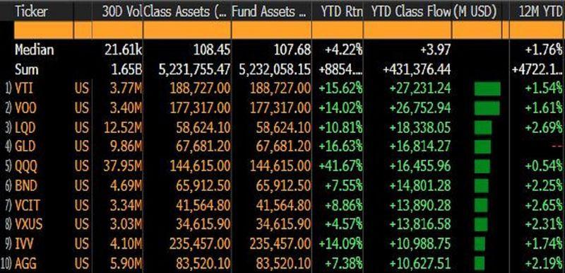 относится к рекордным потокам в фондовые ETFs, оставляющим облигационные фонды в пыли