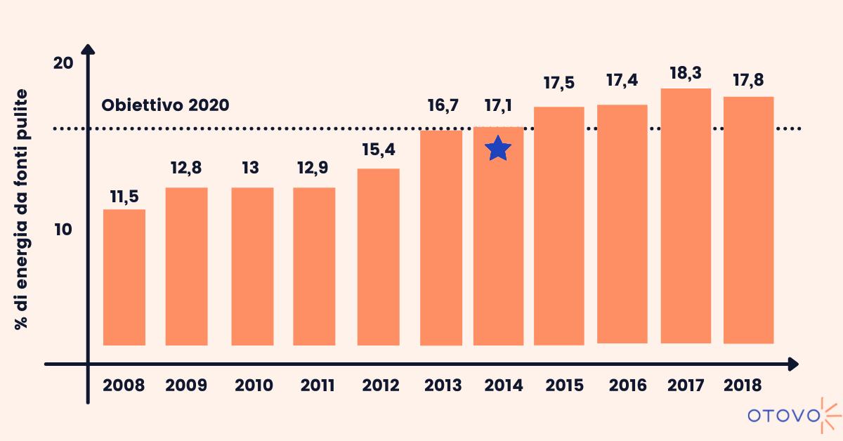 Percentuale di energia proveniente da fonti pulite in Italia (Eurostat, 2020)