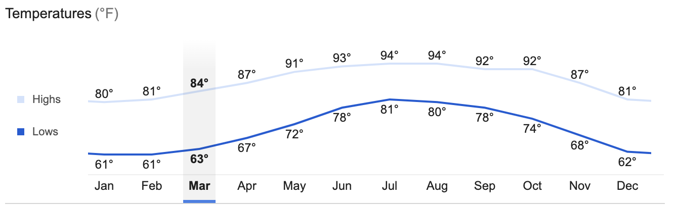 monthly temperature chart or weather for weddings in cabo