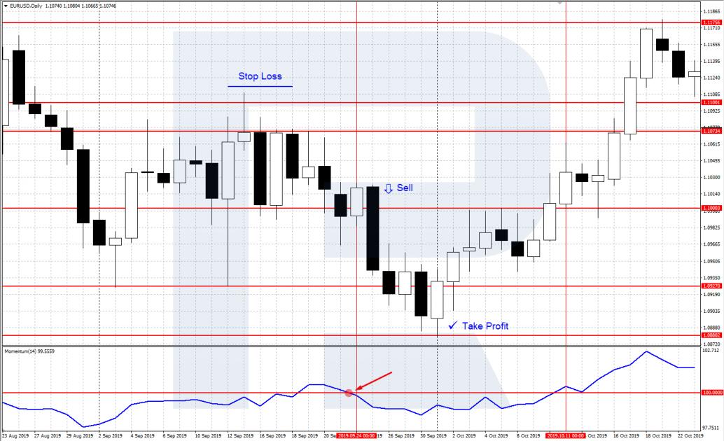 Obchodování pomocí Momentum indikátoru - Prodej při Křížení linie indikátoru a úrovně 100