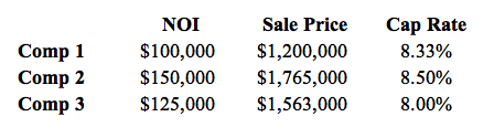 How to Calculate Cap Rate From Sales Comps