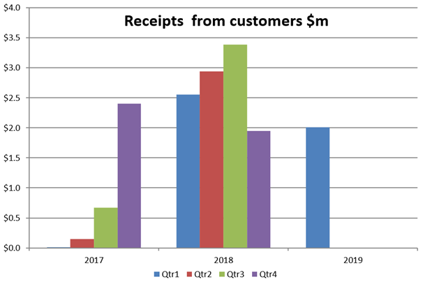 de.mem ASX:DEM receipts from customeres