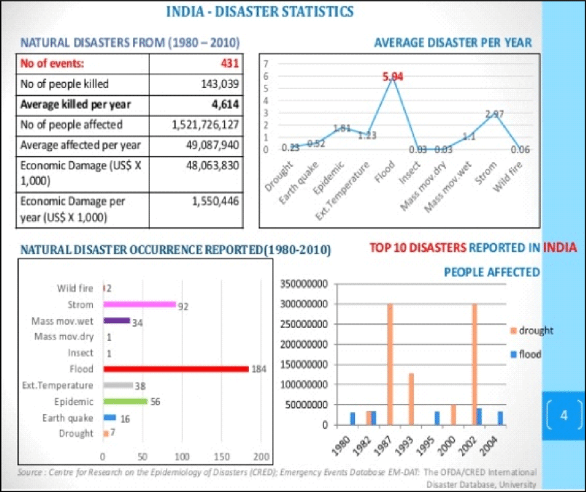 Image result for disasters statistics india
