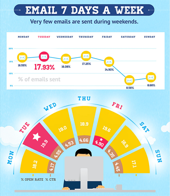 email send time, email send by days, email open rate by days