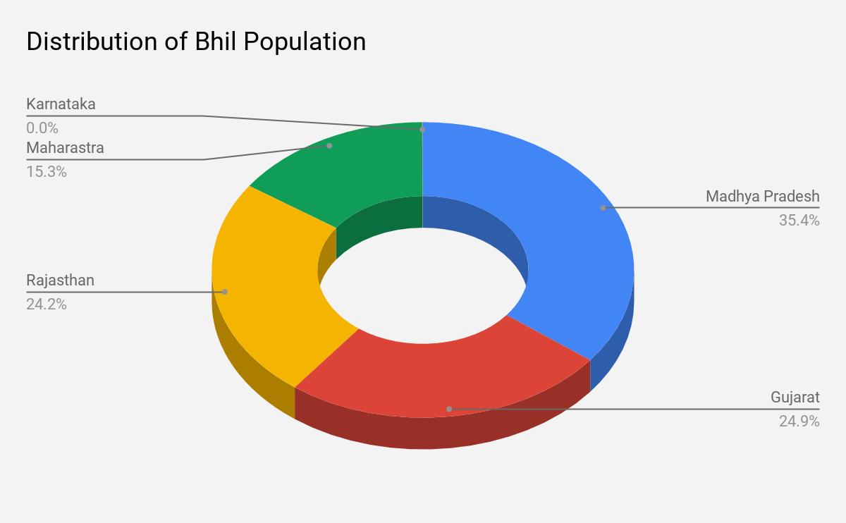 भारत के विभिन्न राज्यों में भील जनसंख्या का वितरण