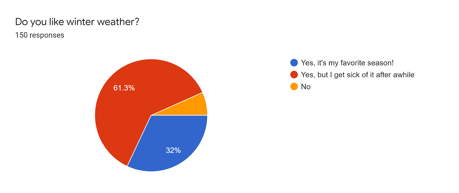 Forms response chart. Question title: Do you like winter weather?. Number of responses: 150 responses.