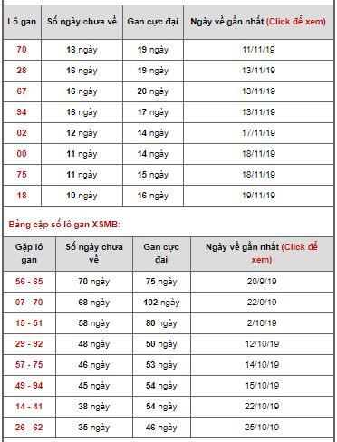 Bảng thống kê lô gan ngày 30/11/2019