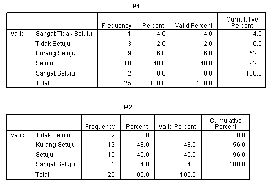 C:\Users\aspired270\Documents\STATISTIK\tabel hasil uji frekuensi Y.PNG