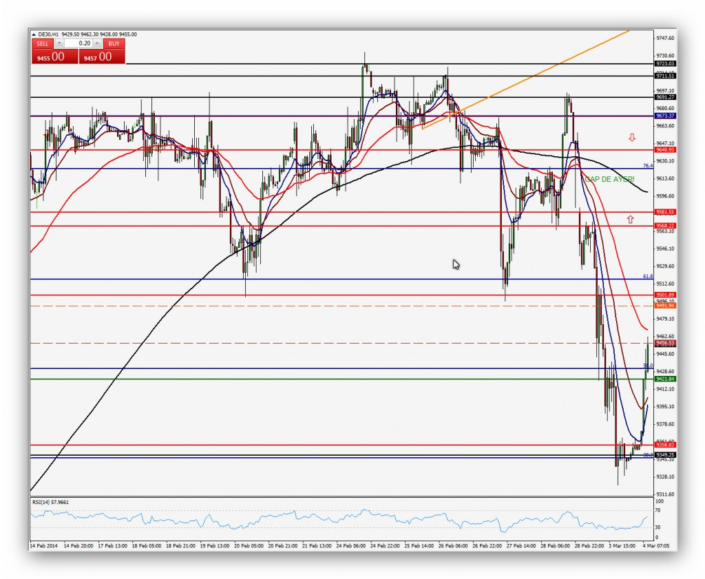 Compartirtrading Post 2014-03-04 DAX 15 minutos